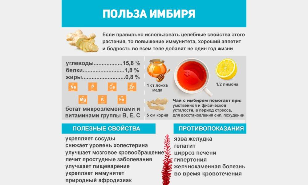 Рецепты имбиря для поднятия иммунитета